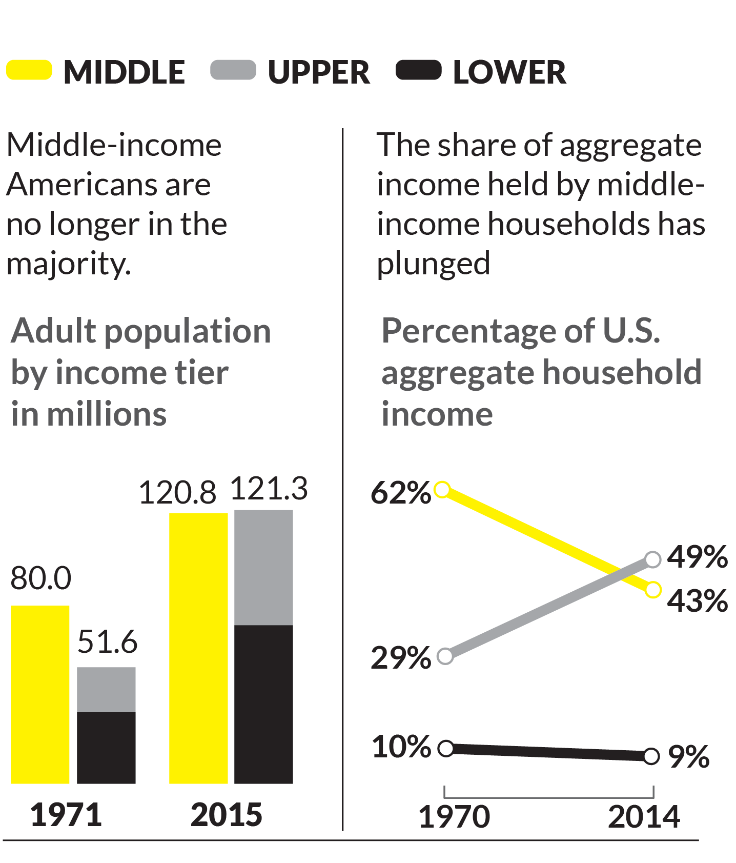 The poverty puzzle assignment to income tiers is based on size adjusted household incomes in the year prior to the survey year shares may not add to 100 due to rounding fandeluxe Choice Image