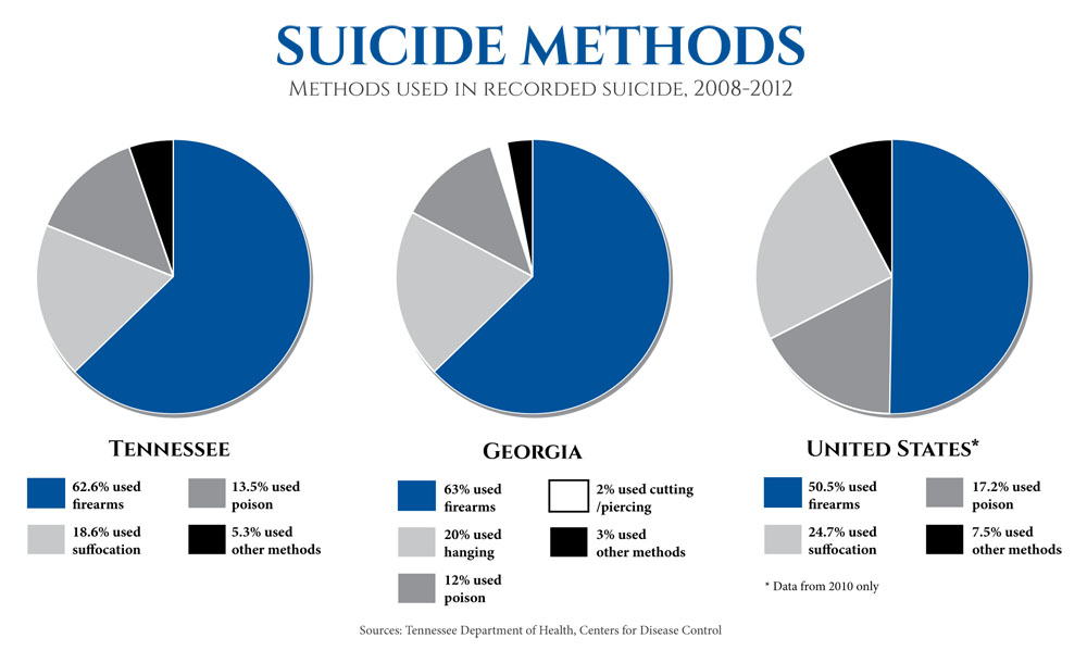 Suicide most to painless way 10 Painless
